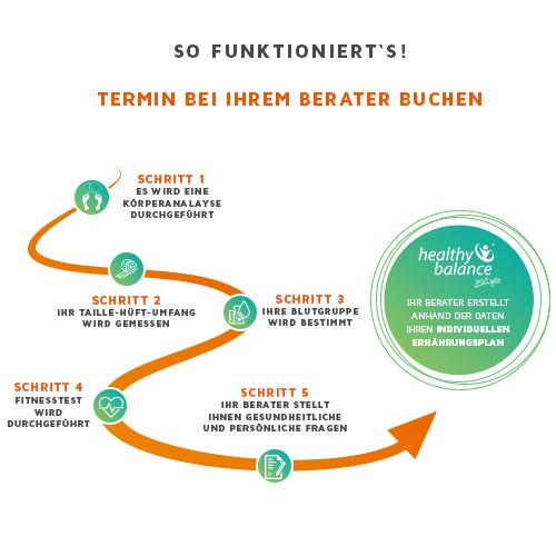 28 day life Change Braunschweig